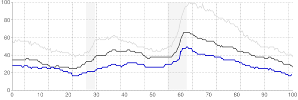 Ames, Iowa monthly unemployment rate chart